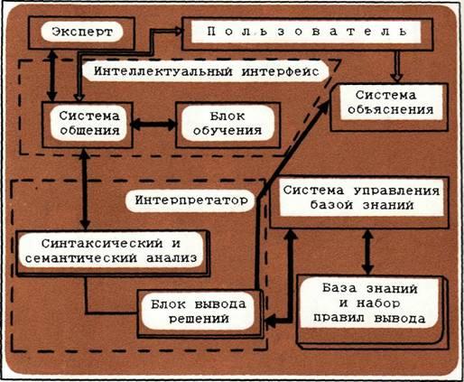 Рис, 2, Структура экспертной
