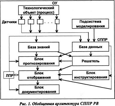 экспертных систем [5] в