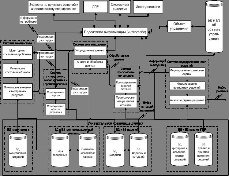 Предложенная структура СЦ