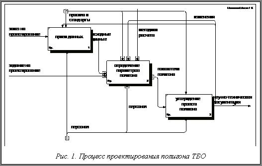 Проектирование полигонов ТБО