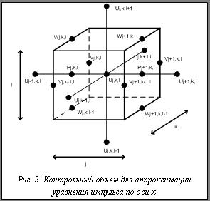 Разработка численной схемы стекловаренной печи Контрольный объем для аппроксимации уравнения импульса по оси x