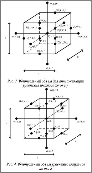 Разработка численной схемы стекловаренной печи Контрольный объем для аппроксимации уравнения импульса по оси y Рис