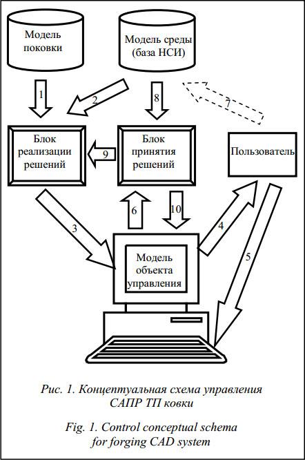 ТП ковки и взаимосвязаны