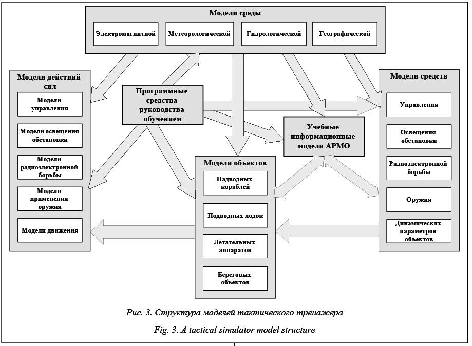 техника средства и модели руководства - фото 2