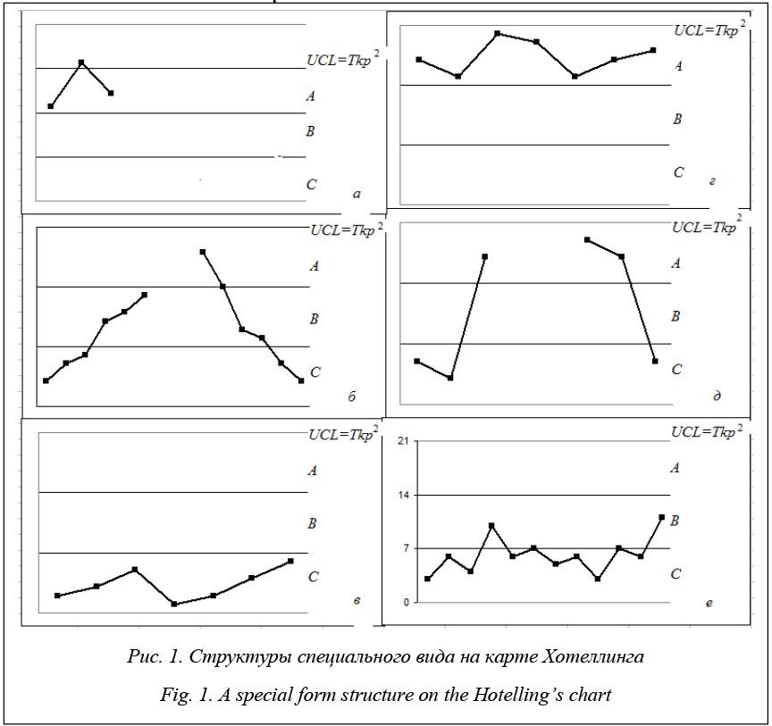 Обнаружение нарушений при многомерном статистическом контроле  Опыт использования контрольных карт Хотеллинга пока недостаточен чтобы можно было четко сформулировать основные критерии нестабильности процесса
